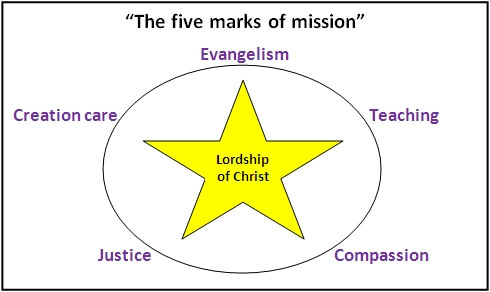 Five marks of mission 1