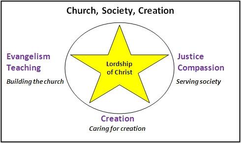 Church, society, creation